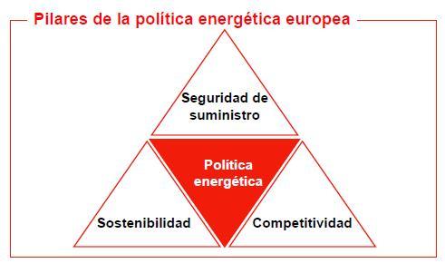 Pilares_de_la_polticia_energtica