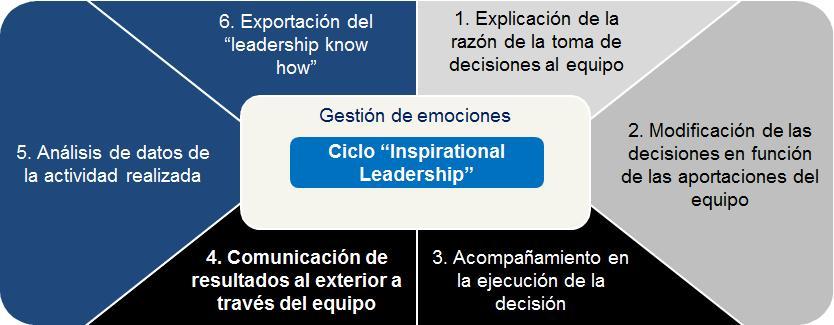 ciclo inspirational leadership