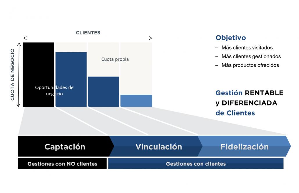 Overlap-gestión de carteras de clientes