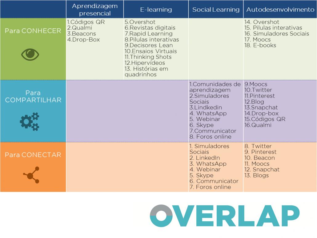 aprendizagem overlap