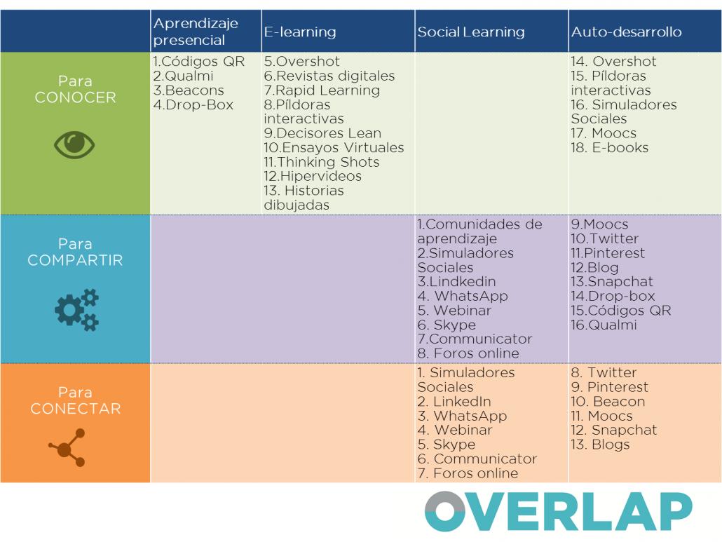 Aprendizaje Overlap