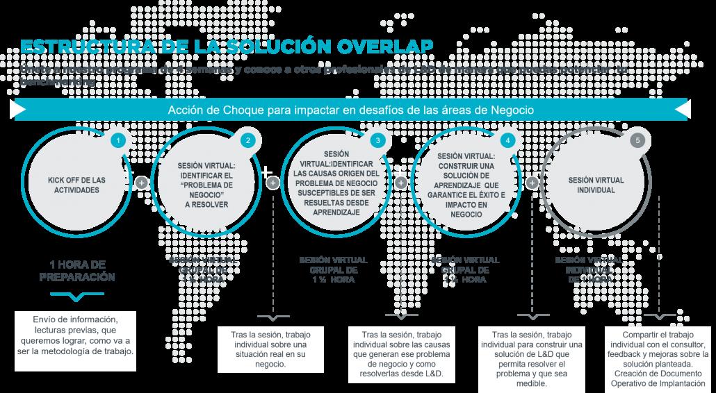 Imagen2 Overlap Consultores En Marketing Y Formación